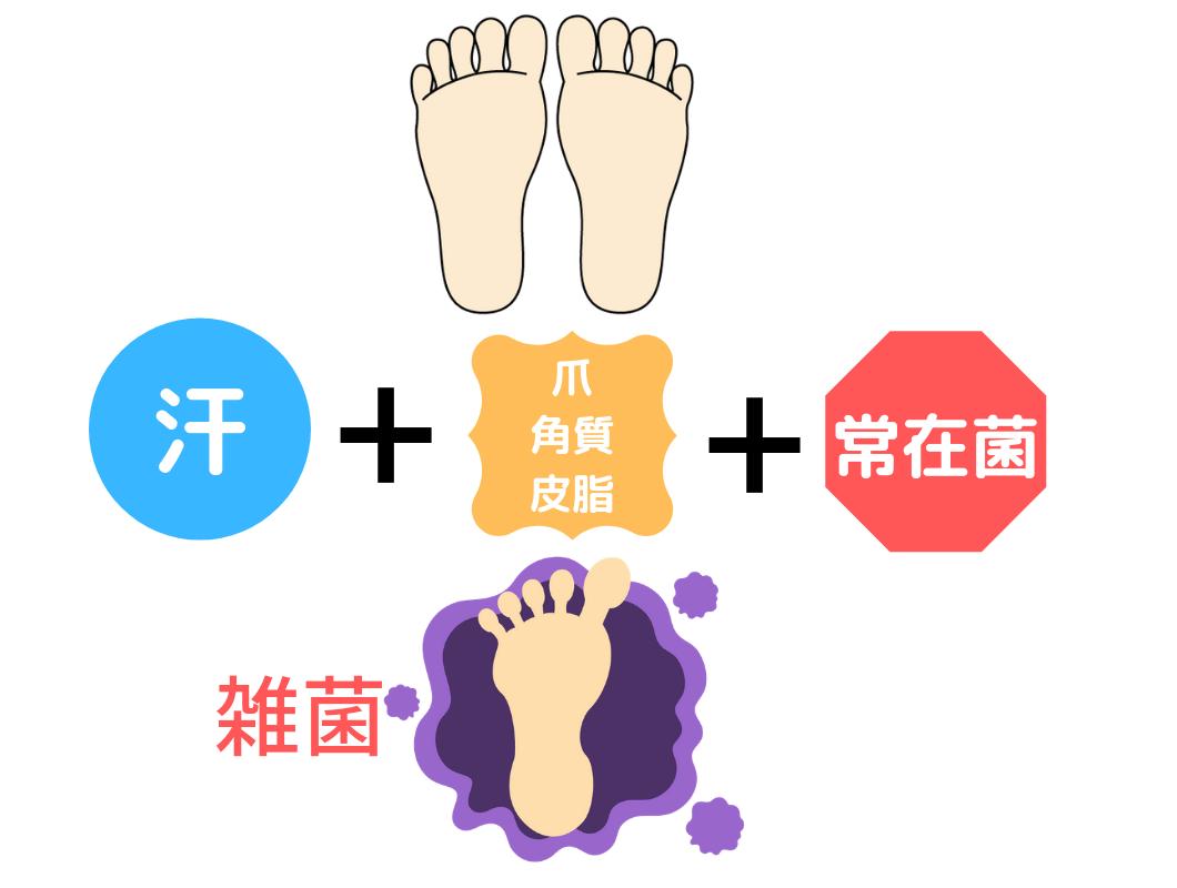 足の臭いの4つの原因